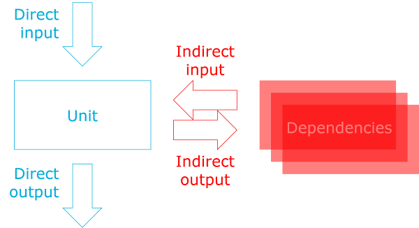 Direct & Indirect input & output in type of software testing