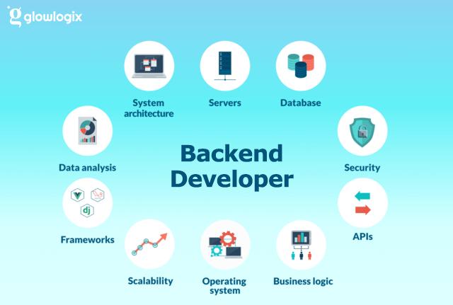 Learn web development Back end development