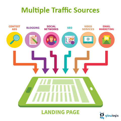 Multiple Traffic Sources