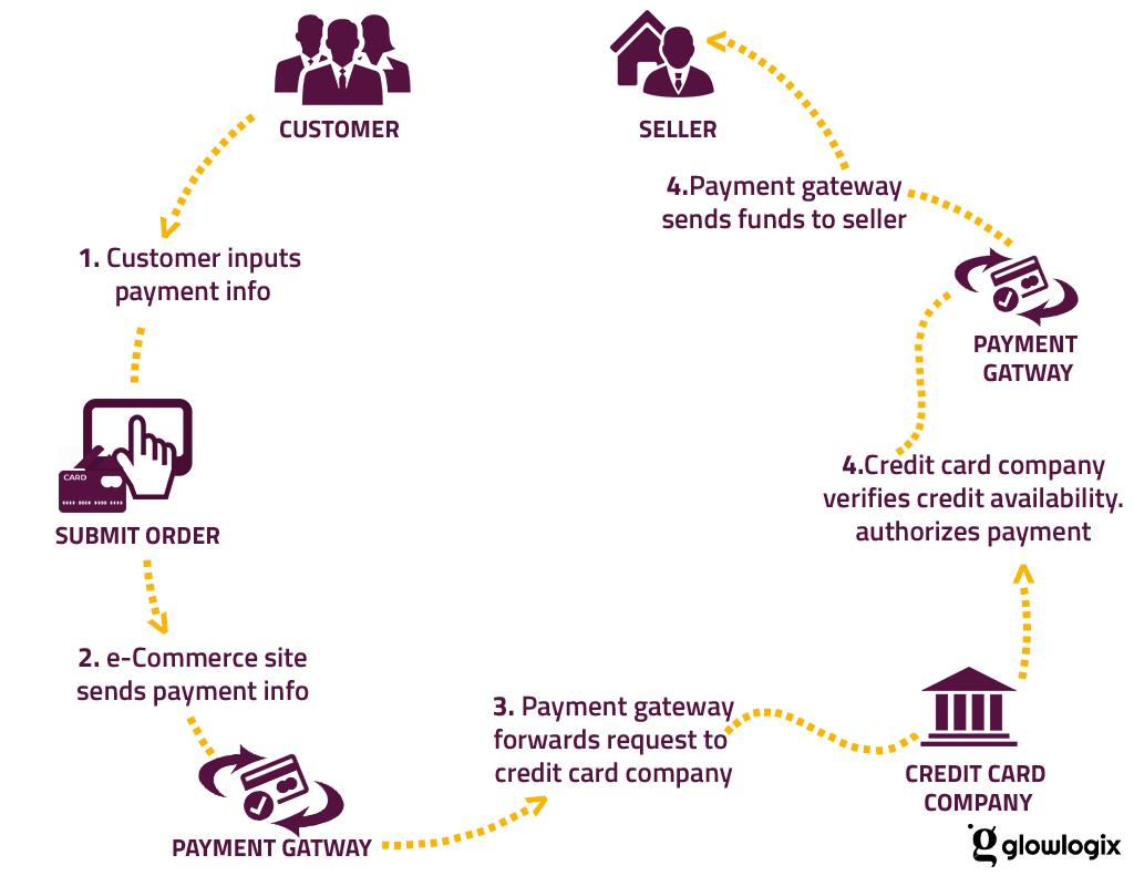 Woocommerce vs shopify Payment Gateways